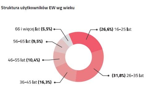 wykres-4